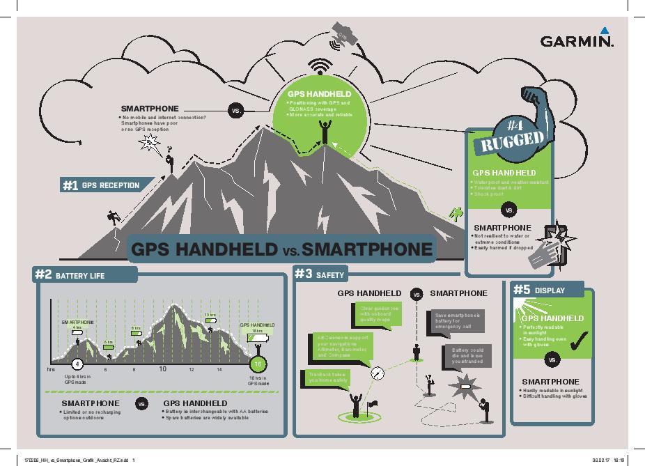 GPS vs. Smartphone