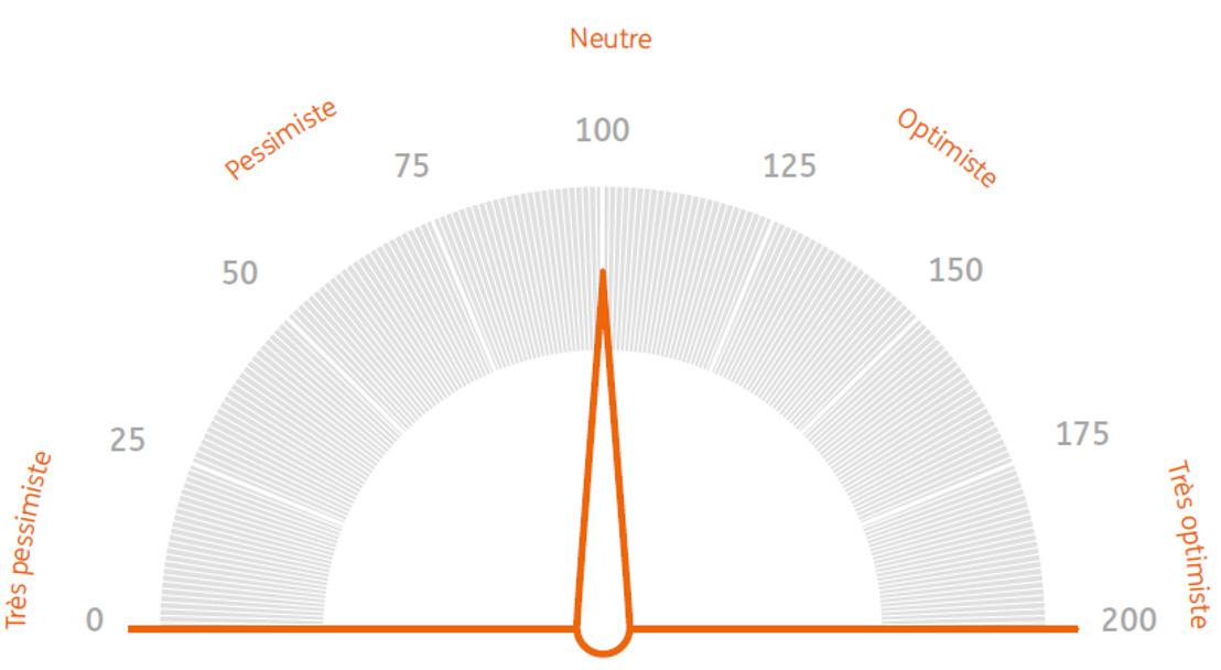 ING Baromètre des investisseurs: Les manifestations pour le climat influencent l'investisseur belge