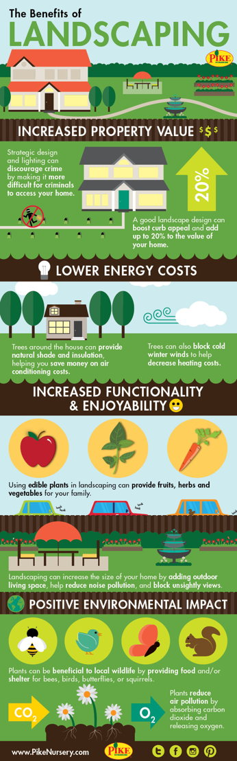Pike Nurseries Landscaping Infographic
