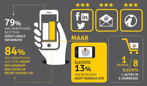 Rondetafel van goudengids.be over digitale adoptie bij Belgische kmo's signaleert gevaren en groeikansen