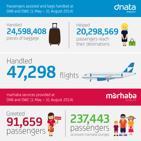 dnata Summer Travel Infographic