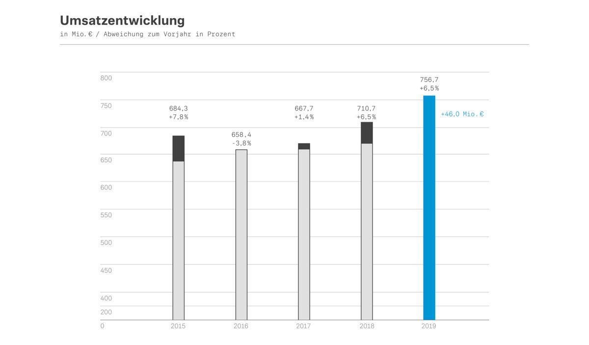 Umsatzentwicklung 2015-2019