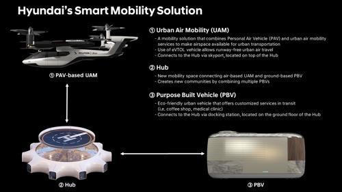 Hyundai Motor präsentiert an der CES Mobilitätslösungen der Zukunft