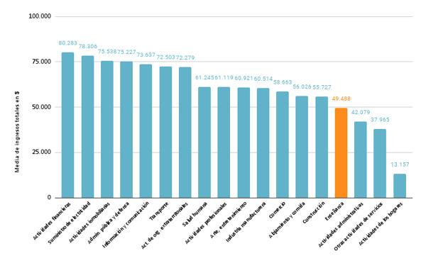 Preview: Los docentes ganan menos que otros profesionales con formación similar