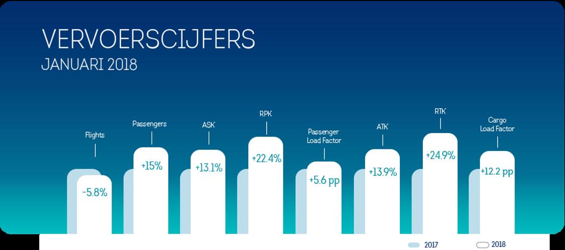 Brussels Airlines zet het jaar in met een passagiersgroei van 15%