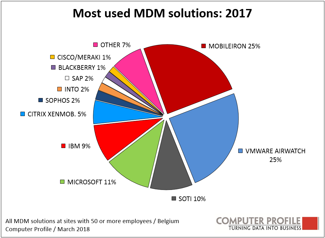 Most used MDM solutions