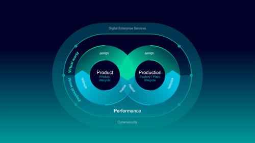 Siemens stimule la fusion des mondes réel et virtuel pour une industrie plus flexible et plus durable