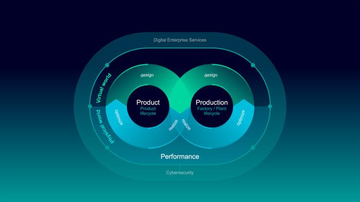 Preview: Siemens stimule la fusion des mondes réel et virtuel pour une industrie plus flexible et plus durable