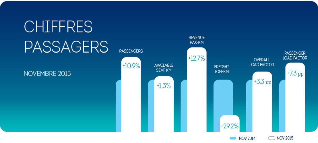 Brussels Airlines enregistre aussi au mois de novembre une croissance du nombre de passagers (+10,9%)