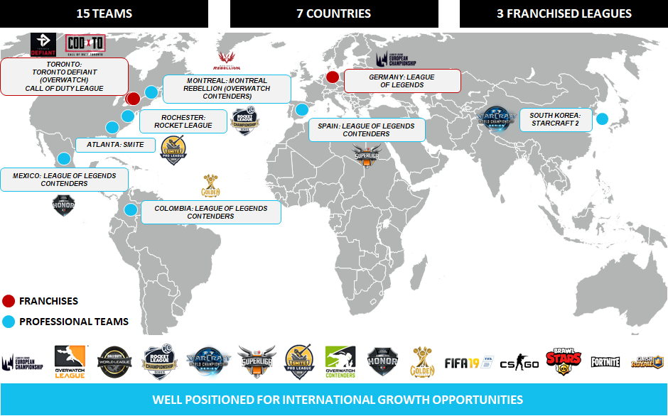 Global snapshot of OAM-owned teams