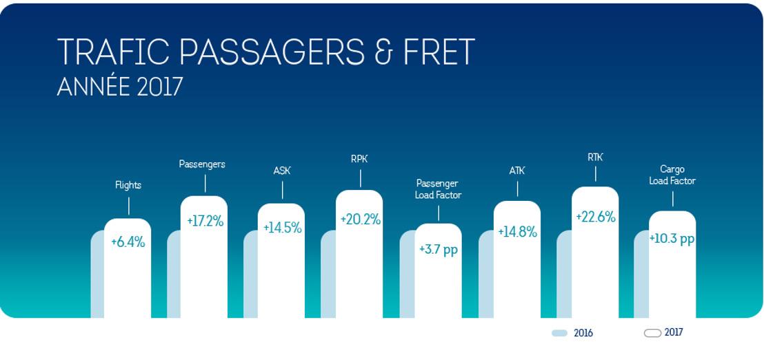 Nombre record de passagers pour Brussels Airlines en 2017