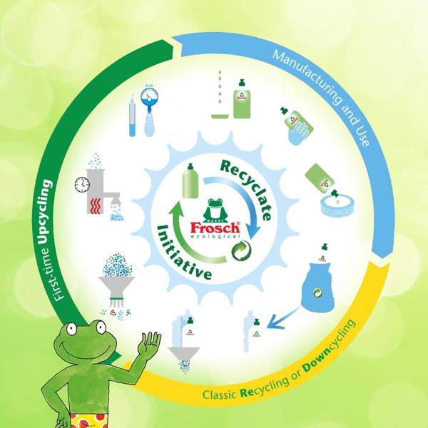 Preview: Les cinq gestes de Frosch pour réduire sa consommation de plastique et mieux recycler en 2019