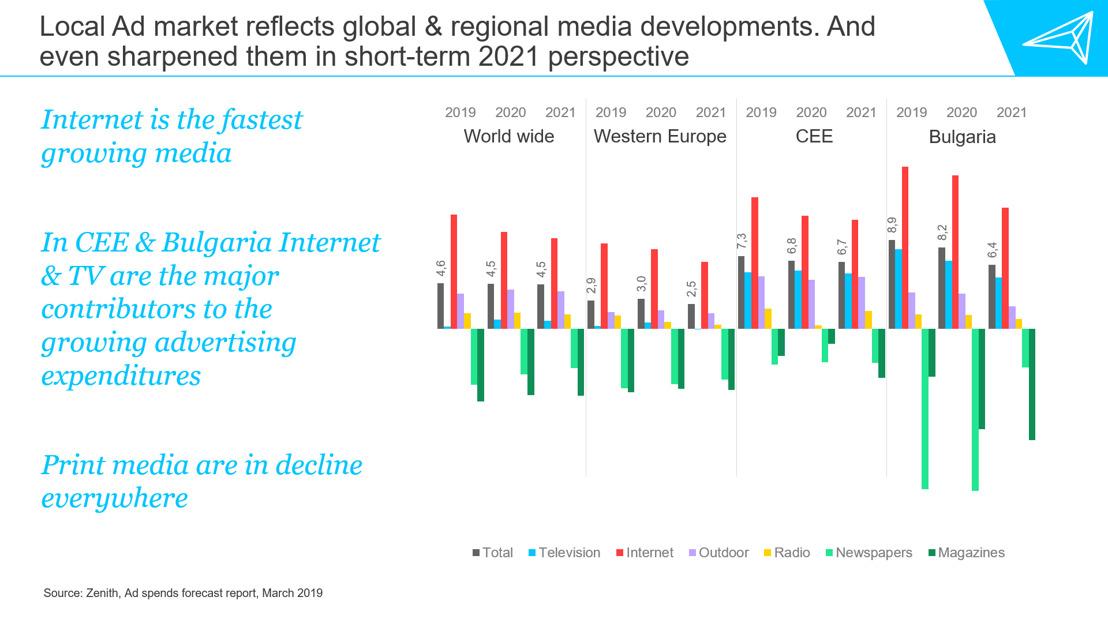 Прогнози за глобалните рекламни инвестиции към март 2019
