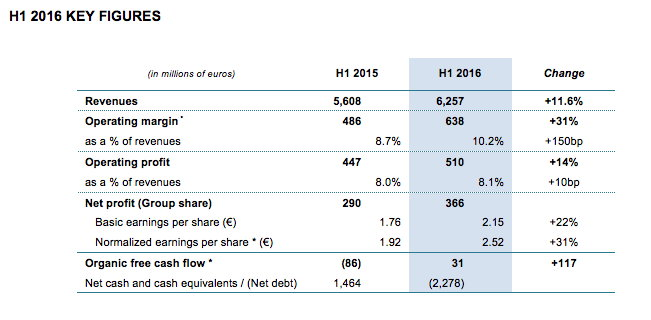 Table - Financial Results H1 2016