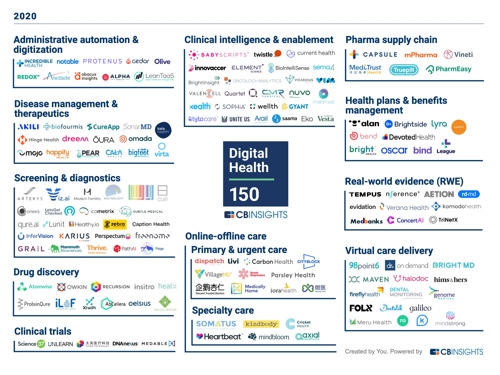 Lunit Named to the 2020 CB Insights Digital Health 150 -- List of Most Innovative Digital Health Startups