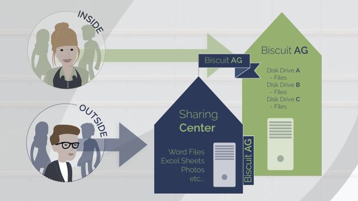 Cortado bietet jetzt sichere virtuelle Datenräume für Externe