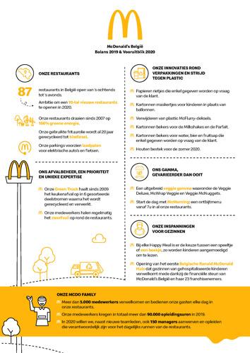 McDonald's België maakt de balans op van een uitzonderlijk 2019 en versnelt in 2020 de invoering van duurzame initiatieven