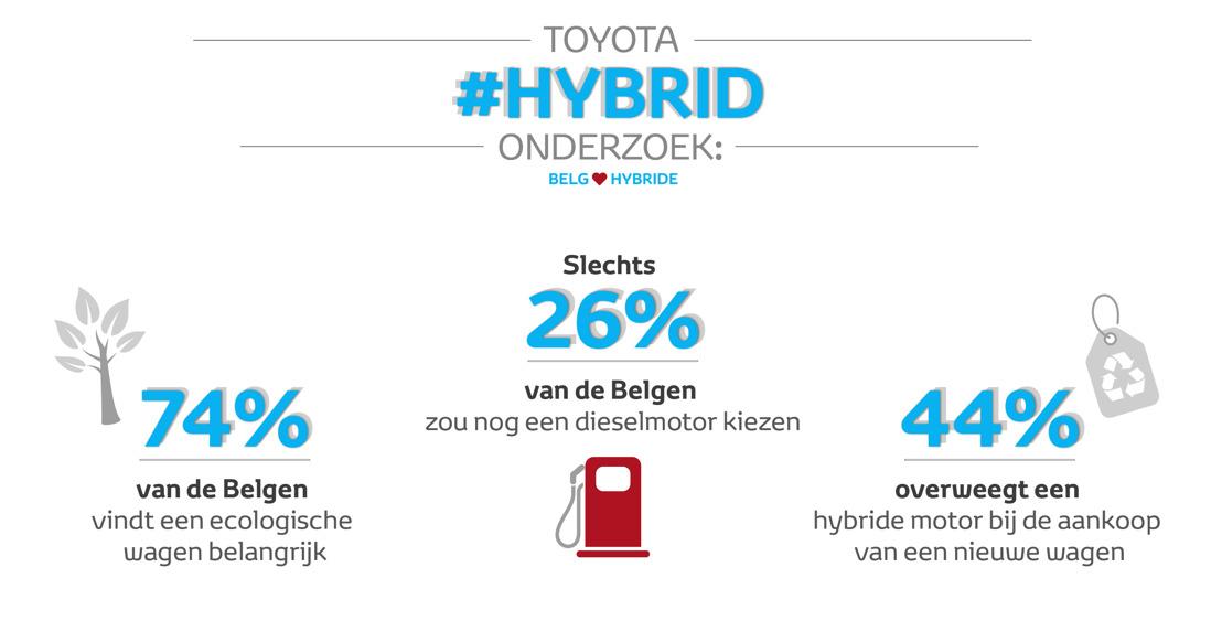 Drie op de vier Belgen vindt minder vervuilende wagen belangrijk