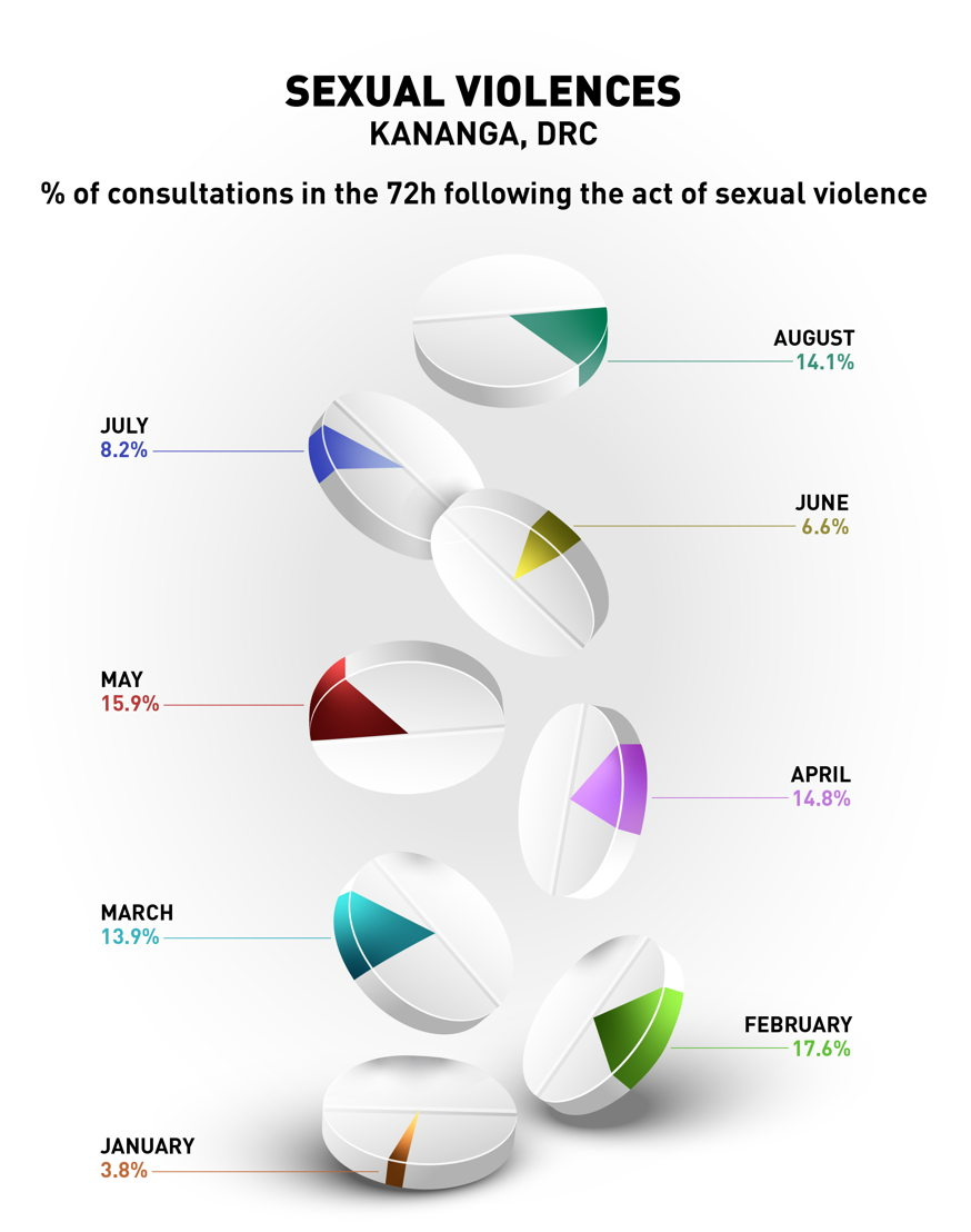Percentage of consultations in the 72 hours following the act of sexual violence. Photographer: Ghislain Massotte