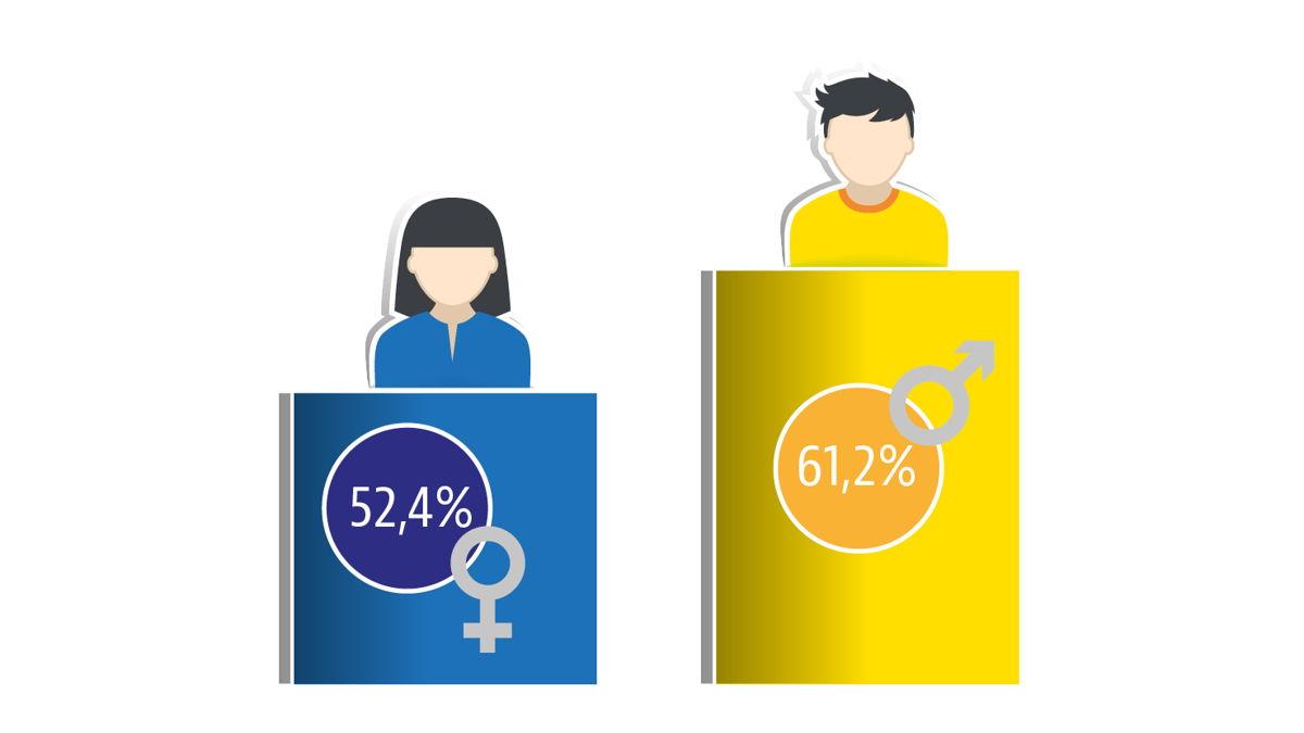 Tewerkstellingsgraad mannen & vrouwen in Brussels Gewest. Bron: Statbel.