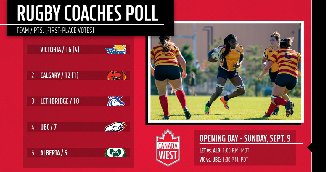 2018 CW rugby pre-season coaches poll.