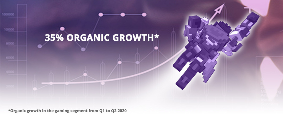 Media and Games Invest (MGI) releases its Half Year Report Q2 2020 and generates 35% organic revenue growth in the gaming segment