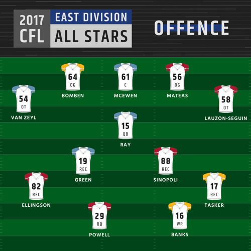 2017 CFL DIVISIONAL ALL-STARS ANNOUNCED