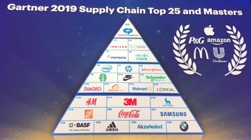 Schneider Electric behaalt elfde plek in Gartner Supply Chain Top 25