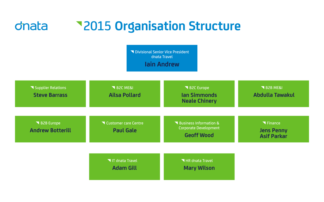 the organisational structure in major shaping factors The following section describes the documented key factors that have influenced organisational change: 11 history and ownership the one-person organisation, the family organisation, the small-group entrepreneur will determine influence, power, style which is due to its centralized ownership.
