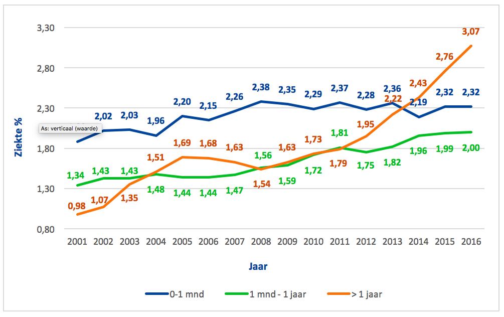 Evolutie ziektepercentage volgens duur (en voor 1ste semester van het jaar)