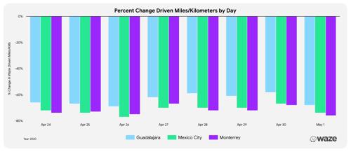 Así es como los usuarios de Waze han recorrido menos distancia, especialmente en fines de semana