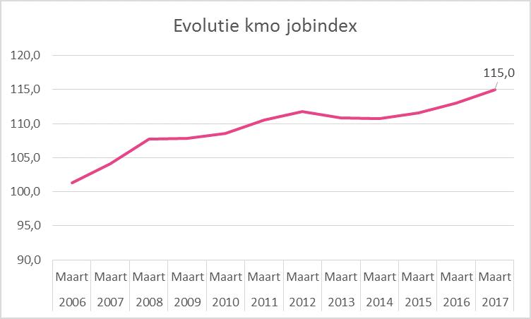 Deze index geeft het aantal meer tewerkgestelde VTE (per honderd) weer ten opzichte van het aantal dat tewerkgesteld was in januari 2005 (=referentiepunt; index=100)