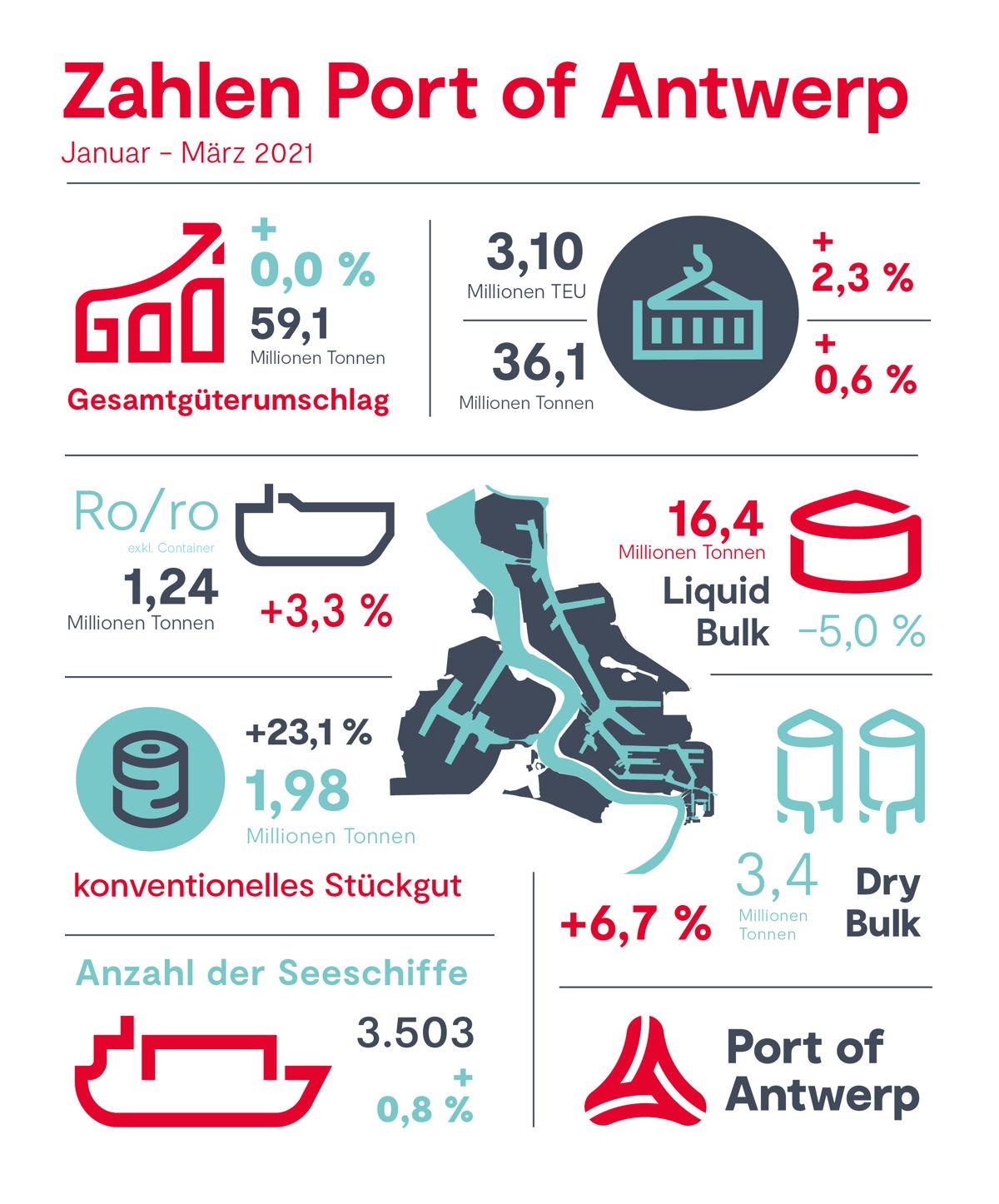 Zahlen Port of Antwerp Q1 2021