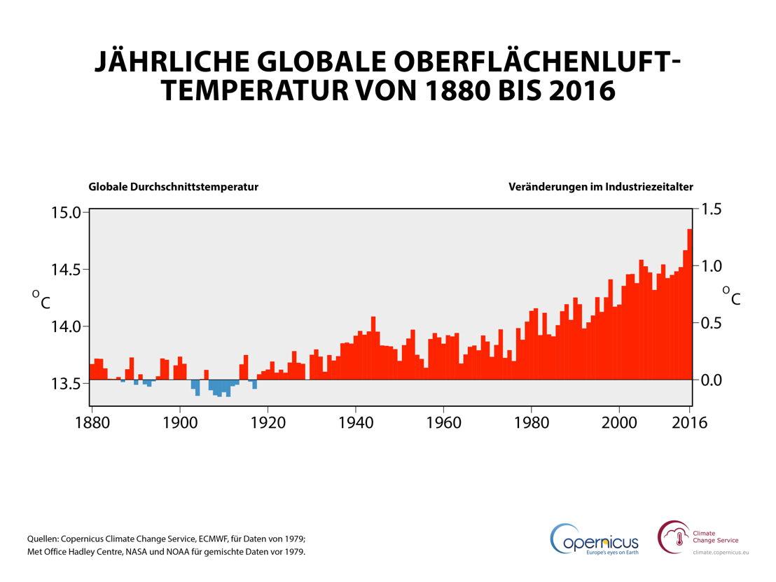Jährliche globale Oberflächenlufttemperatur von 1880 bis 2016