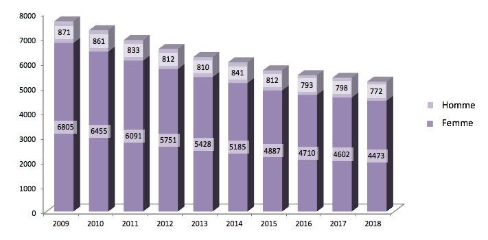 Évolution 2009-2018