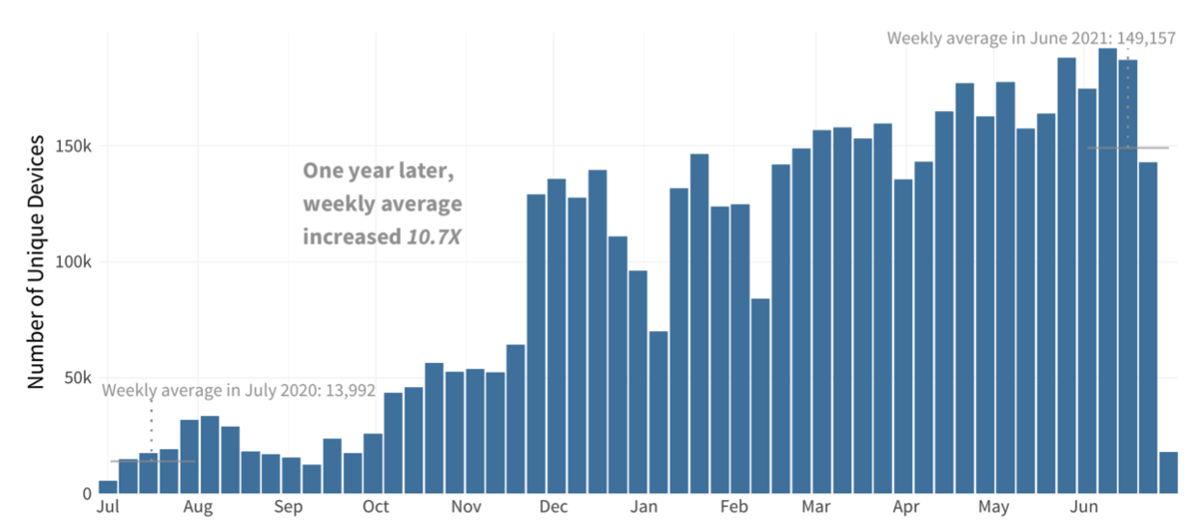 Groei van het aantal ransomware-detecties in de afgelopen 12 maanden (juli 2020 - juni 2021)