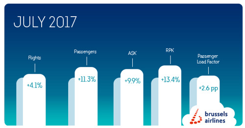Brussels Airlines registers record seat load factor in July
