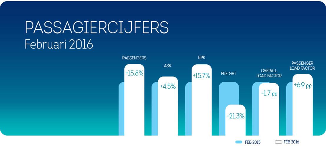 15,8% meer Brussels Airlines klanten in februari