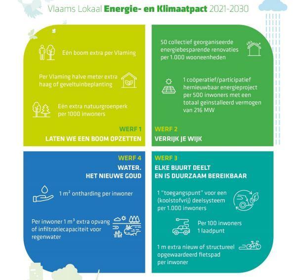 De doelstellingen van het Vlaamse Klimaatpact in een notendop. Dit sluit naadloos aan bij het klimaatbeleid dat de provincie al jaren voert