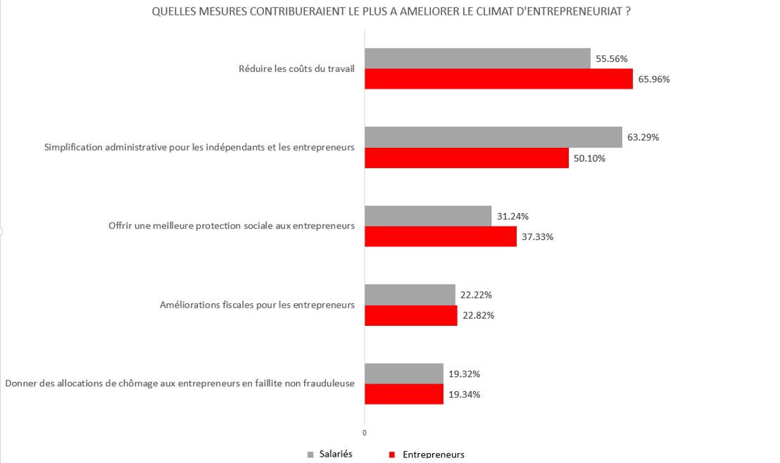Mesures à prendre, selon les salariés et les entreprises, pour encourager le climat d'entreprise