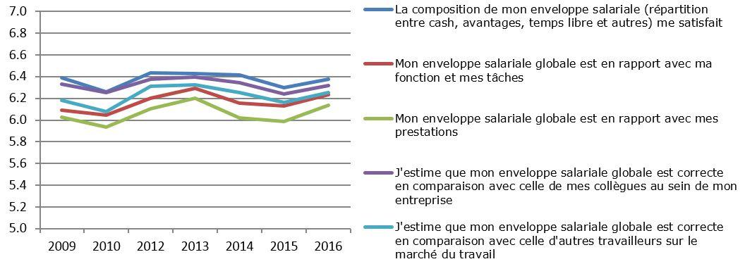 Tous les ans, SD Worx calcule le score de satisfaction moyen sur une échelle de 10. Le score de satisfaction des travailleurs belges quant au salaire a culminé en 2013, avant de baisser ensuite. Depuis 2015, l'évolution générale est à nouveau positive