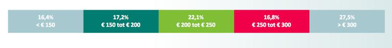 Aperçu de la somme moyenne que la plupart des Belges sont prêts à dépenser par semaine.