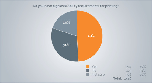 ThinPrint Survey Reveals Dangerous Lack of Knowledge on Virtualization and High Availability When Printing