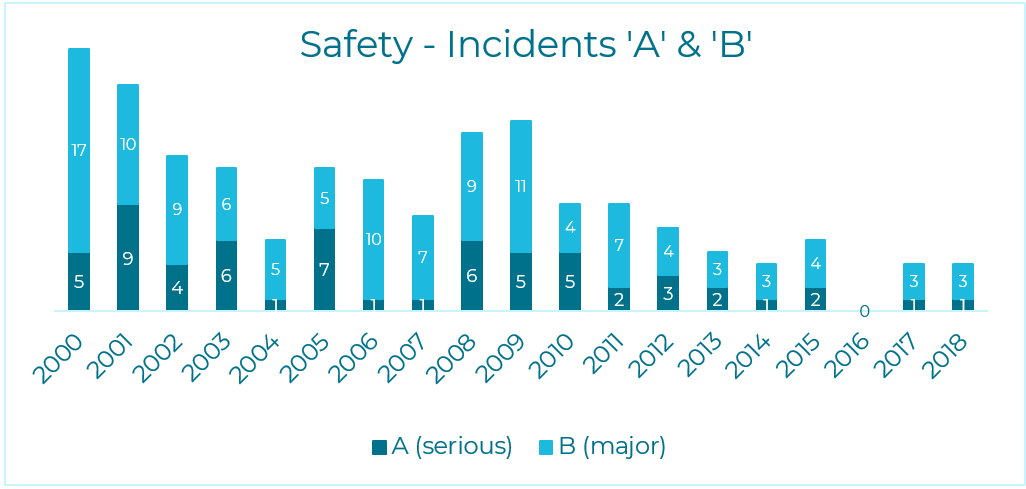 "Number of category A (""serious"") and B (""major"") incidents"