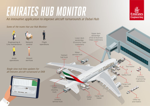 Emirates develops innovative application to reduce aircraft turnaround delays at Dubai hub