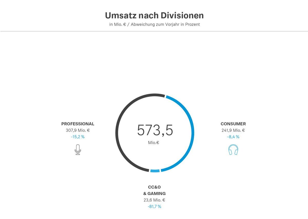 Aufgeteilt nach Geschäftsbereichen lag der Umsatz der Professional Division bei 307,9 Millionen Euro, die Consumer Division erzielte einen operativen Umsatz von 241,9 Millionen Euro*. [*bereinigt um Effekte aus dem Demerger mit William Demant]