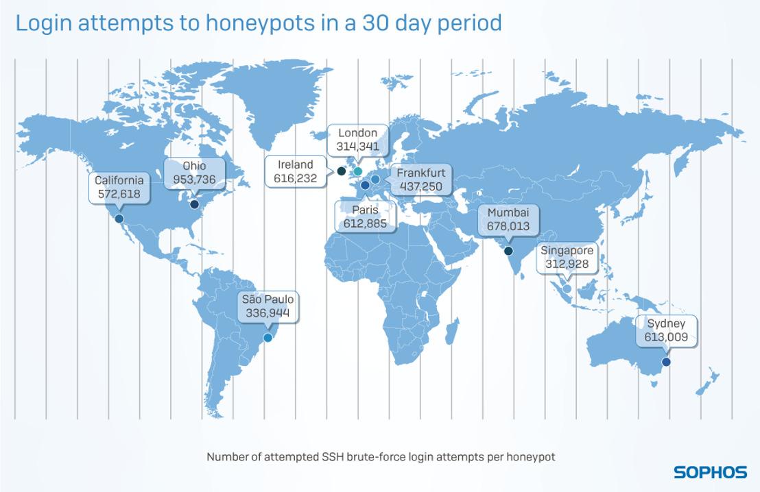 52 secondes suffisent pour qu'un Serveur Cloud se fasse attaquer par des cybercriminels, selon le rapport global de Sophos «Exposed: Cyberattacks on Cloud Honeypots»