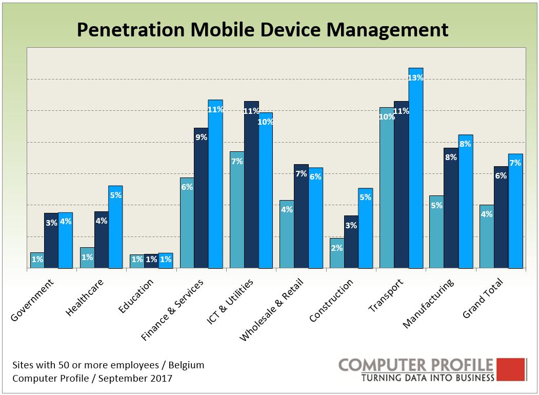 Penetration Mobile Device Management