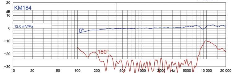 Abbildung 2a: KM 184 Nierenmikrofon, ohne Windschutz und Kunststoffbeutel