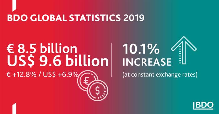 BDO annonce ses résultats financiers pour 2019 : les revenus mondiaux atteignent 9,6 milliards USD